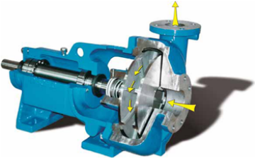 Discflo pump